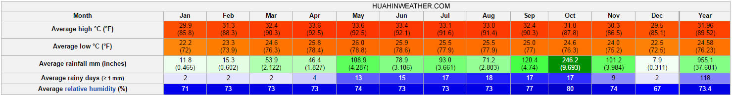 Hua Hin Climate Statistics